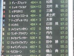 東京12R (1000) メイショウノボサン 01