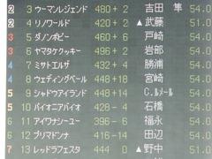 20180127 東京5R 3歳未勝利 ウェディングベール 01