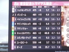 20180814 大井8R 東京記念TR 3歳上OP ユーロビート 02