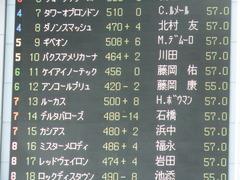 20180506 東京11R NHKマイルC(G1) ルーカス 01