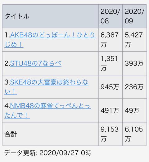 AKB48のアプリゲームが、とんでもないことになるw w w w w w w w w w w w