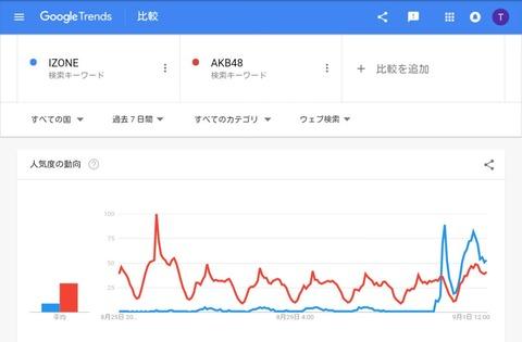 【悲報】IZONE(アイズワン)、結成1日にしてAKB48を越えてしまう