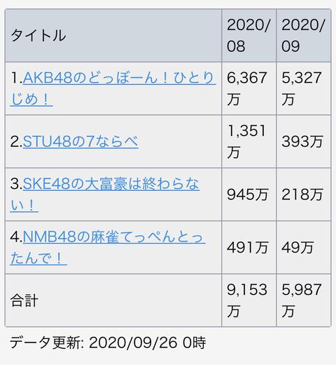 【朗報】 NMB48 麻雀ゲーム 課金額が微増するwwwwwwwwwwwwwwwwwwwww wwwwwwwwww