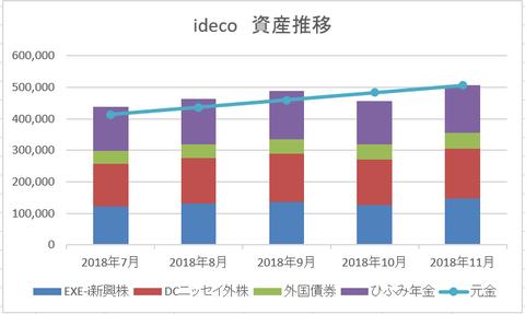 ideco 2018年11月 残高推移