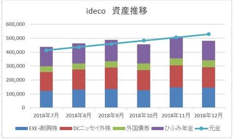 2018年12月度 ideco残高推移 グラフ