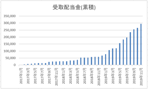 201911 受取配当金累計額推移