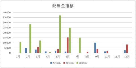 201907 配当金月次推移