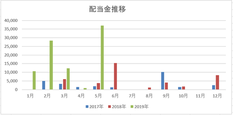 201905配当金実績