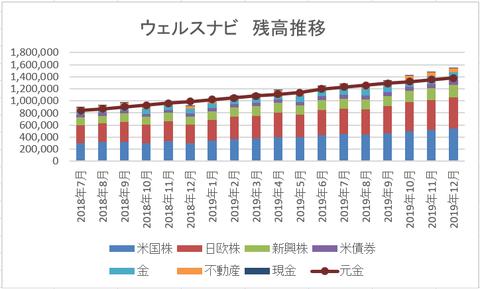 201912 ウェルスナビ残高推移グラフ