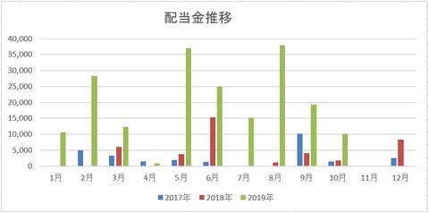 201910 配当金推移