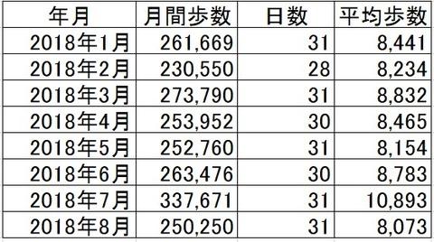 2018年8月度歩数実績