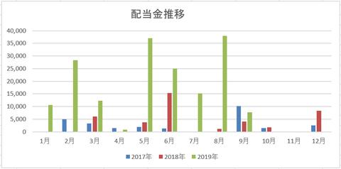 201908 配当金推移