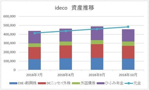 2018年10月度 ideco残高推移 表