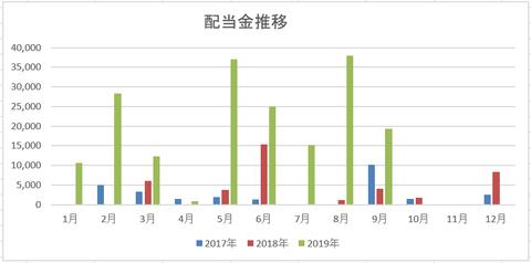 201909 配当金推移