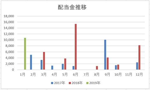201901 配当金推移