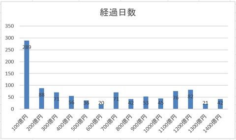 ウェルスナビ 経過日数 図