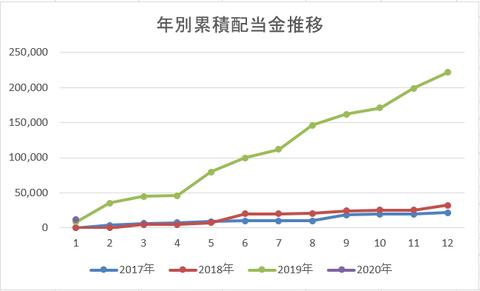 202001 年別累積配当金推移