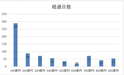 ウェルスナビ 経過日数 グラフ