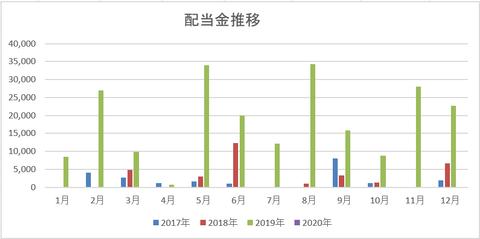 201912 配当金受領額