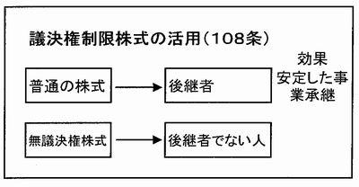 議決権制限株式