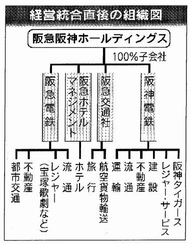 経営統合(図)