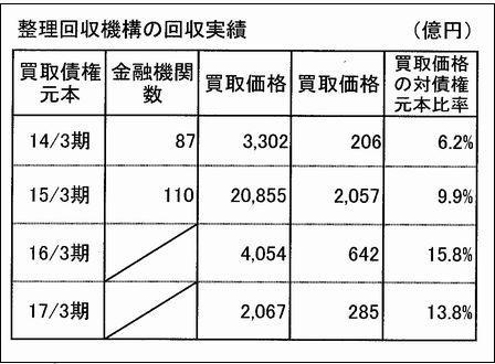 RCCの表2