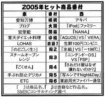 ヒット商品051206