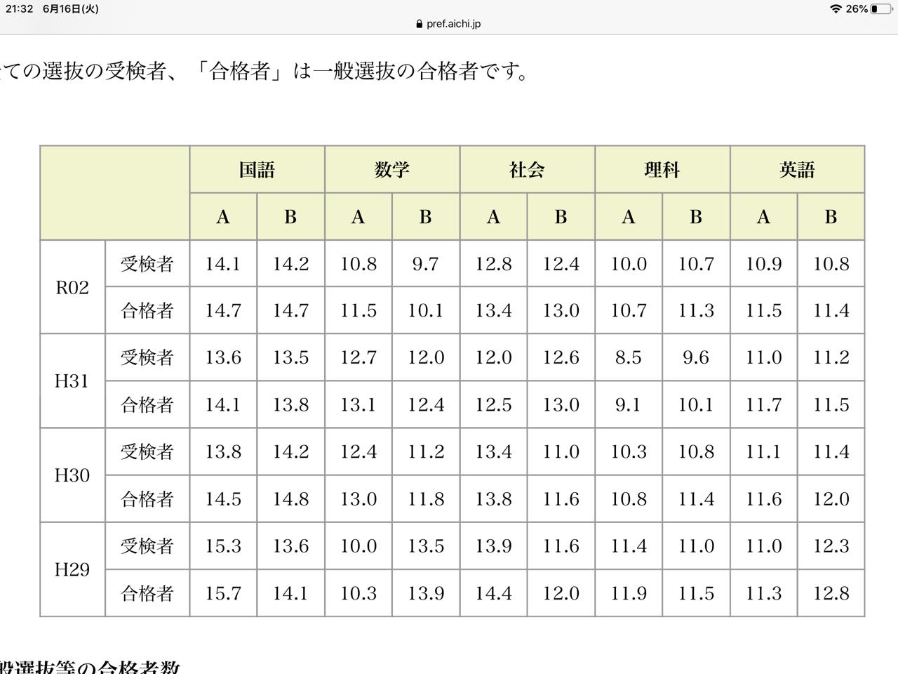 愛知 県 高校 入試 2020