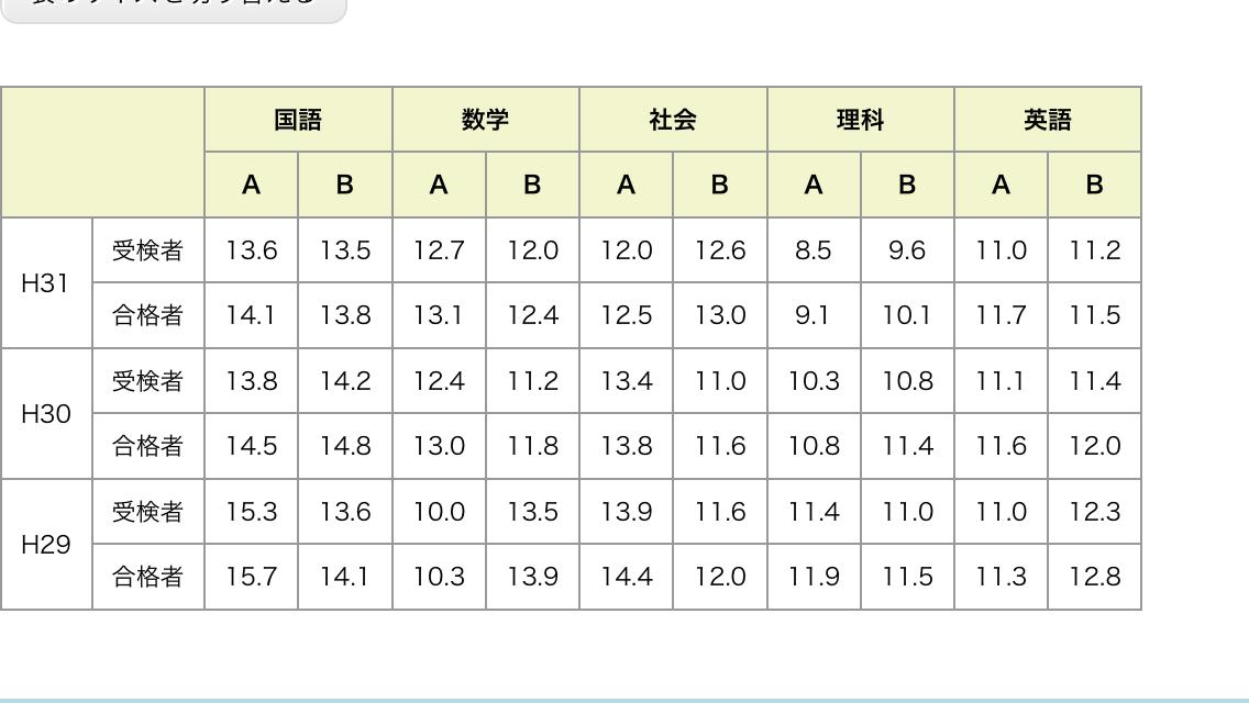 愛知 県 公立 高校 入試