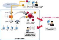 IIJマルウェア解析ソリューション ph1