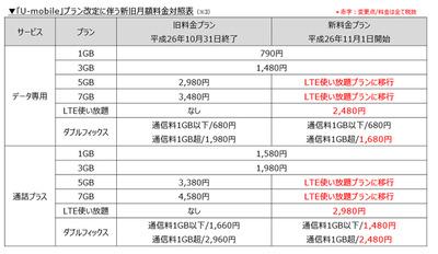 U-mobile 001l