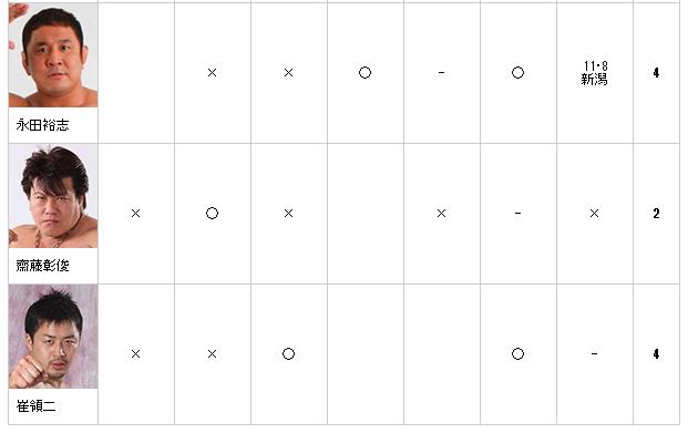プロレスマニア必見☆びっしびし速報・マニア話  ノア グローバルリーグ対戦結果(1106現在)