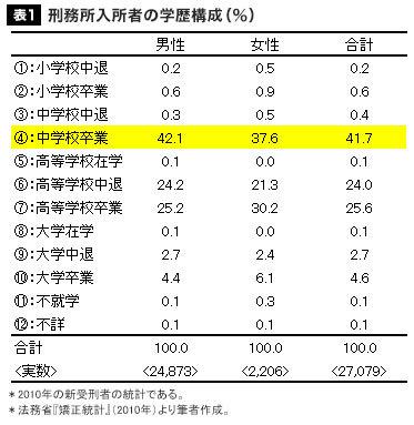 学歴別「犯罪率」「飢餓率」に見る絶望ニッポン |  …