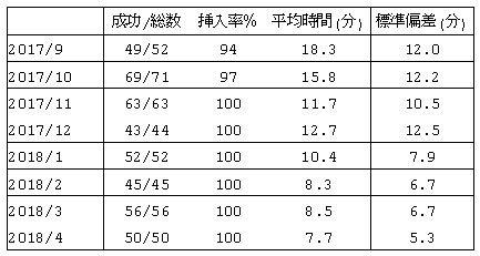 堤先生の大腸内視鏡挿入時間の変化表