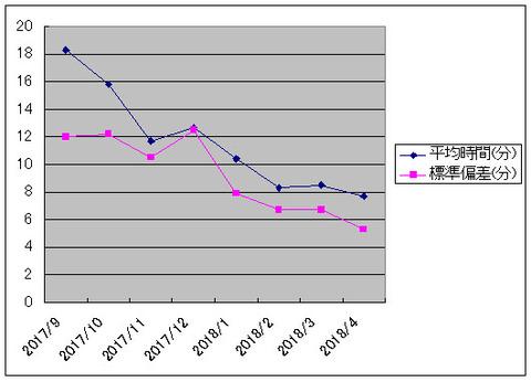 堤先生の大腸内視鏡挿入時間の変化グラフ