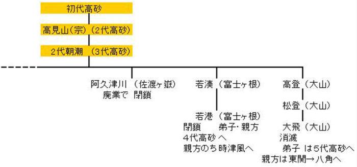 高砂の系統7