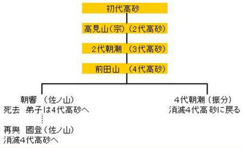 高砂の系統9