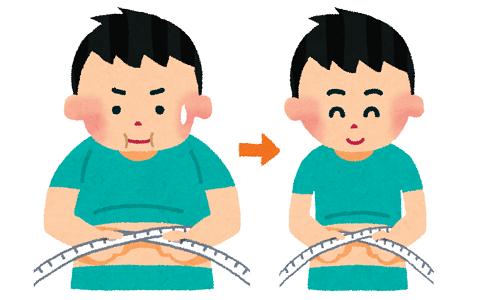 身長168cm体重86kgがダイエット始めるから3ヶ月で15kg痩せる方法教えてくれ!
