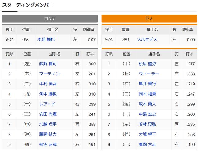 【ロッテ対巨人1回戦】3(右)亀井 5(遊)坂本