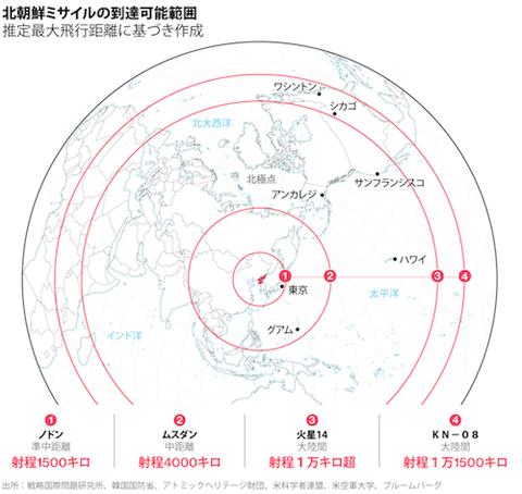 北朝鮮ミサイル到達可能範囲  500