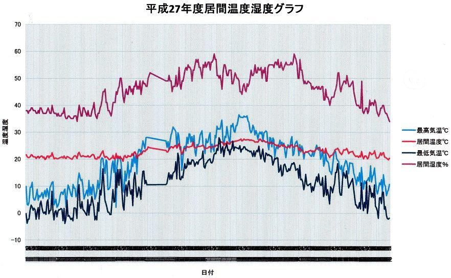 ㊲H27年居間温度湿度グラフスキャン分
