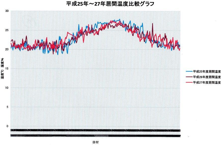 ㉟2013年から15年居間温度グラフスキャン済