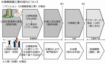マンション大規模修繕工事の流れ(計画から実施まで)メル