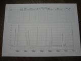 共用電気使用料の計測データです。