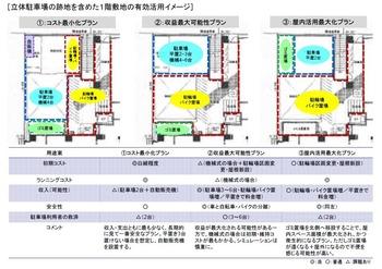 マンション管理コンサルタント提案資料例(駐車場跡地利用)