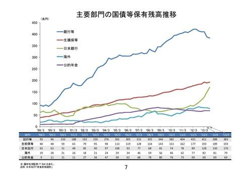 資金循環と国債保有 d20140304-4-1-page-008