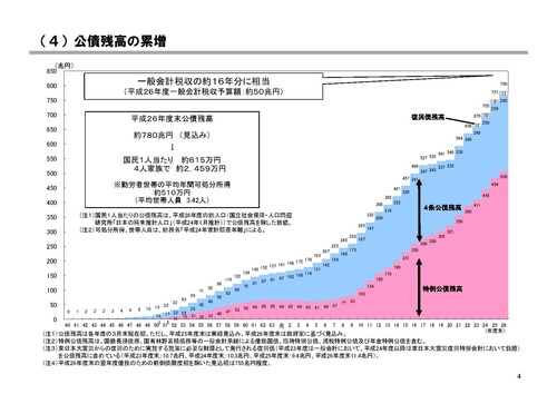 公債残高、我が国の財政事情2013.12 04-page-006