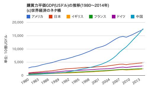 購買力平価GDP