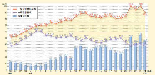 一般会計税収、歳出総額及び公債発行額の推移 figure03_03