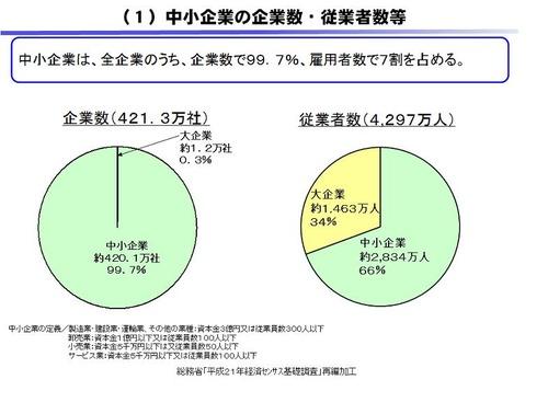 中小企業数、従業者数 0604map1